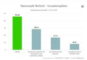 https://wahl.krz.de/IW2020/05758012/html5/Integrationsratswahl_NRW_76_Gemeinde_Hansestadt_Herford.html